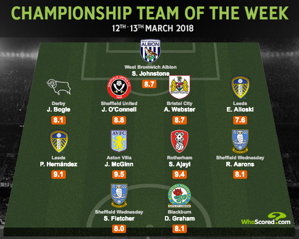 Matchday 37 Championship Team of the Week  [WhoScored]