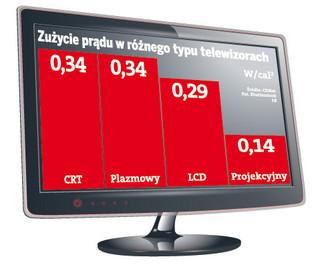 Sprzęt informatyczny, RTV i telefony – też może znacząco zmniejszyć zużycie prądu