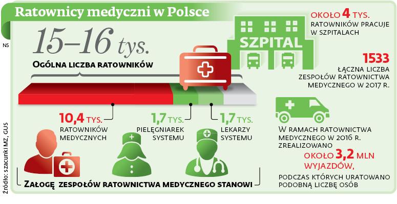Ratownicy medyczni w Polsce