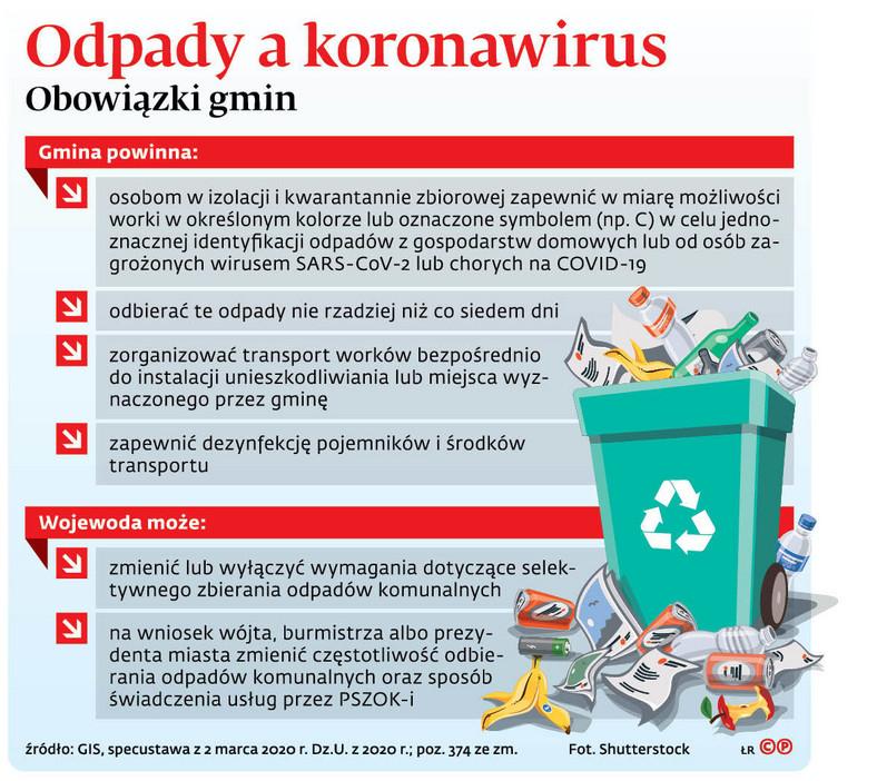 Odpady a koronawirus