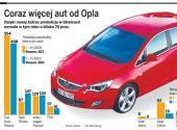 Coraz więcej aut od Opla
