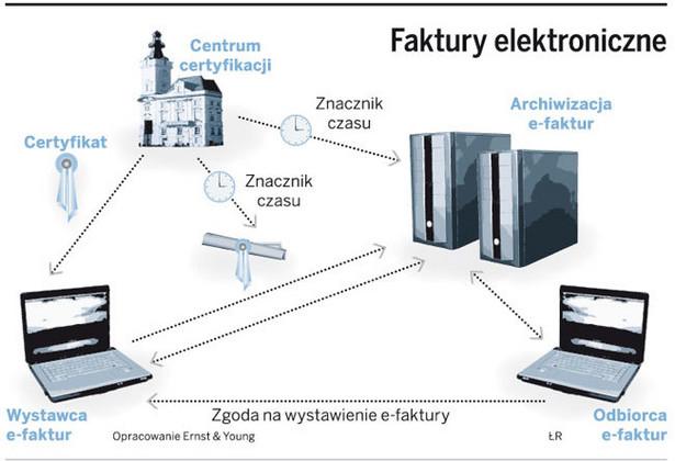 Faktury elektroniczne