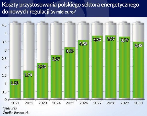 Koszty przystosowania polskiego sektora energetycznego (graf. obserwator finansowy)