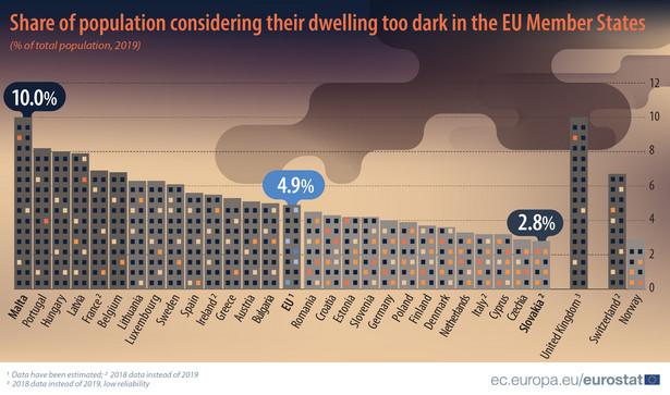 Odsetek ludności uznającej swoje mieszkanie za zbyt ciemne w państwach członkowskich UE