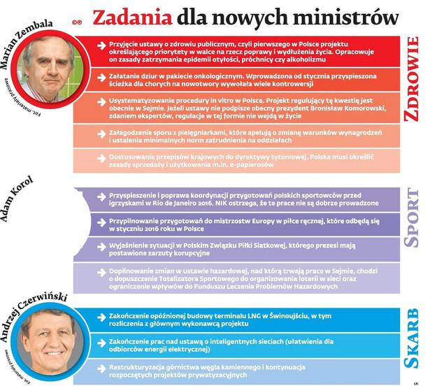 Zadania dla nowych ministrów