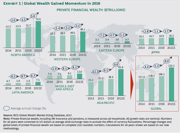 Bogactwo na świecie, źródło: Boston Consulting Group