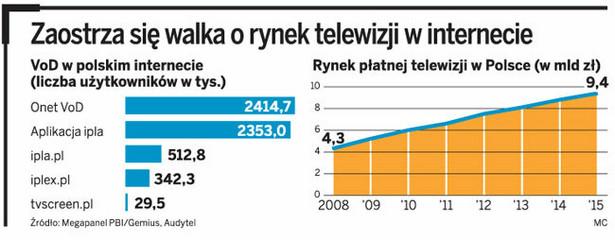 Zaostrza się walka o rynek telewizji w internecie