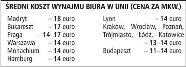 Średni koszt wynajmu biura w Unii (cena za mkw.)