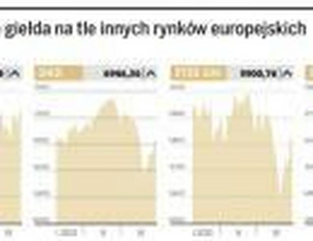 Warszawska giełda na tle innych rynków europejskich