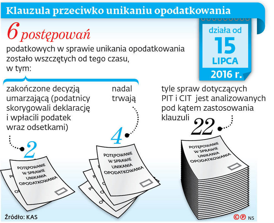 Klauzula przeciwko unikaniu opodatkowania
