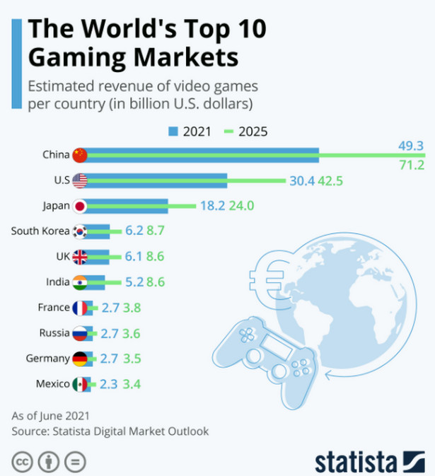 Największe rynki gier wideo na świecie, źródło: Statista