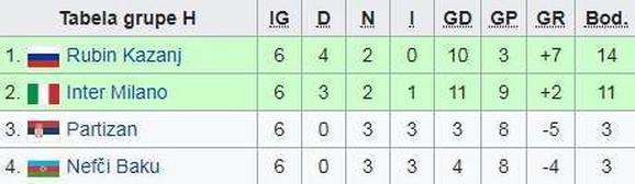 Tabela Lige Evrope iz sezone 2012/2013