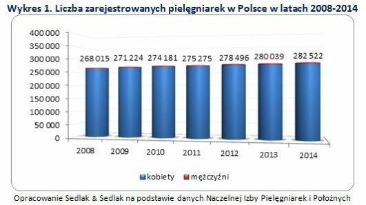 Liczba zarejestrowanych pielęgniarek w Polsce w latach 2008-2014