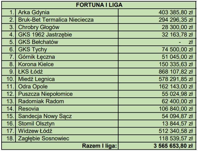 Zestawienie dla klubów Fortuna 1 Ligi