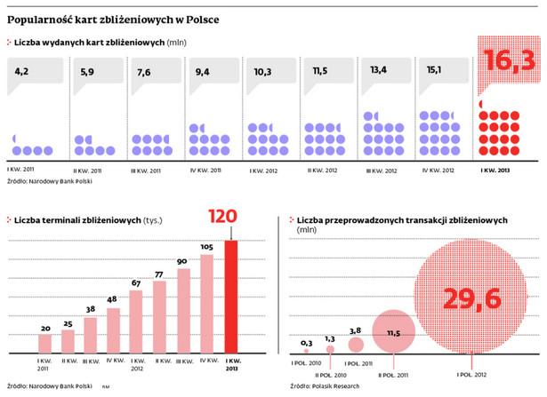 Popularność kart zbliżeniowych w Polsce