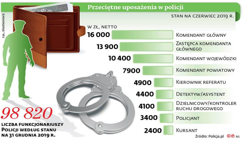 Przeciętne uposażenia w policji