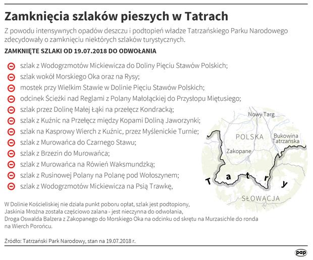 Zamknięte szlaki w Tatrach