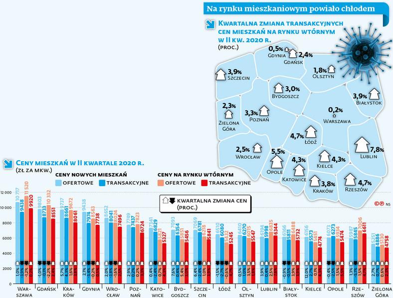 Na rynku mieszkaniowym powiało chłodem  Źródło: NBP; obliczenia DGP