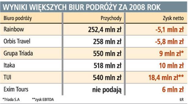 Wyniki większych biur podróży za 2008 rok