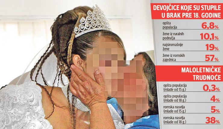 grafika maloletnice brak trudnoce statistike foto RAS