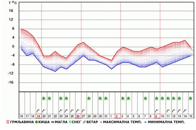 Prognoza RHMZ-a za narednih mesec dana naznačava samo tri dana kada su u srpskoj prestonici moguće snežne padavine