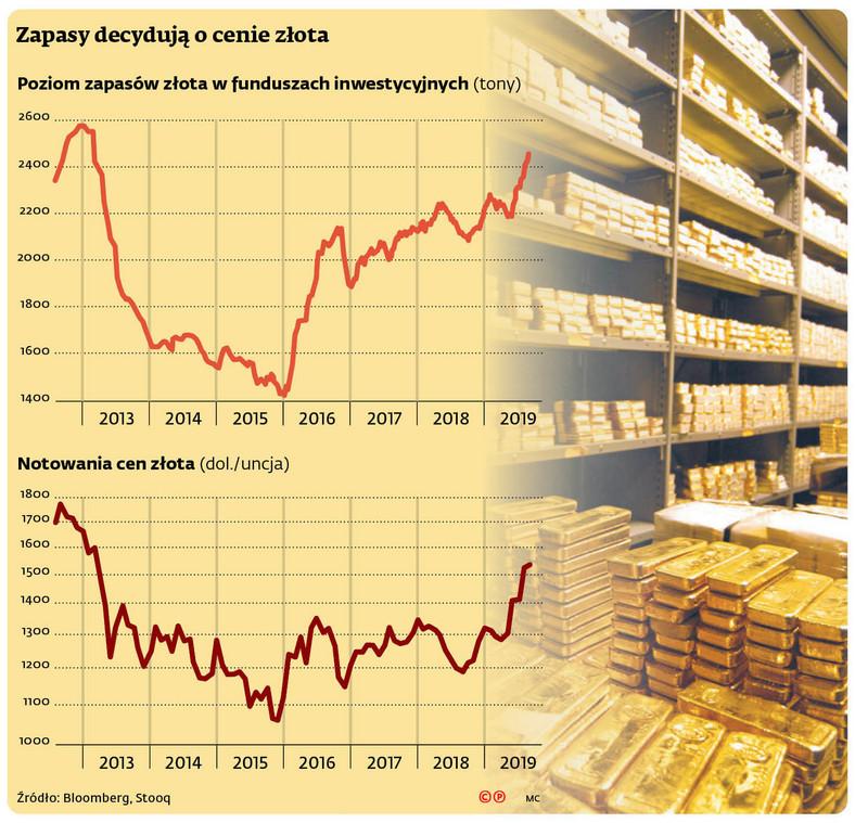 Zapasy decydują o cenie złota