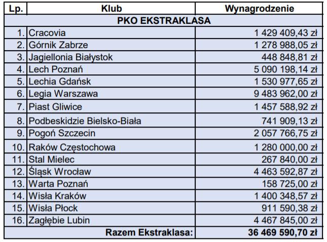 Tabela wydatków klubów PKO Ekstraklasy