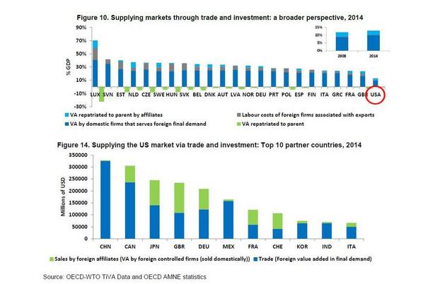 Powiązania z handlem zagranicznym - USA i reszta świata