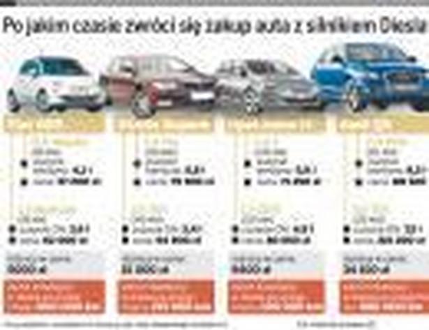 Po jakim czasie zwróci się zakup auta z silnikiem Diesla*