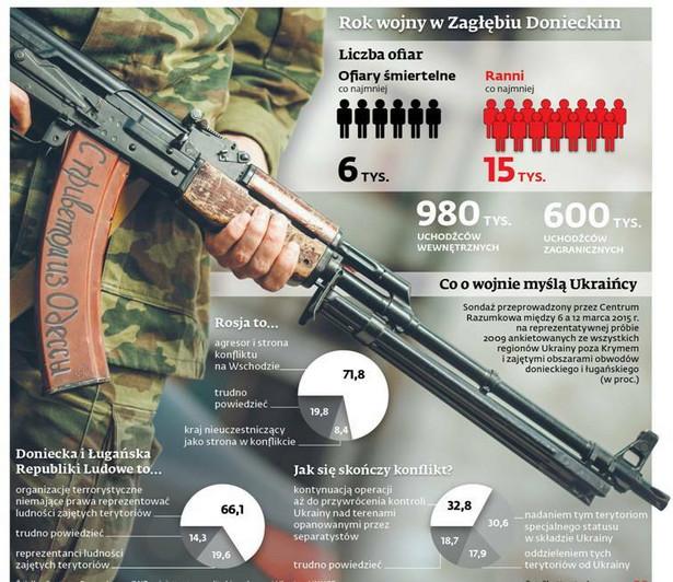Rok wojny w Zagłębiu Donieckim
