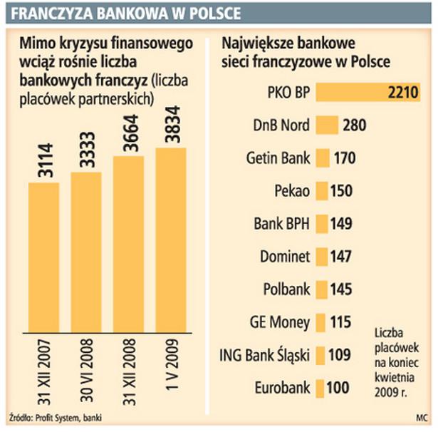 Franczyza bankowa w Polsce