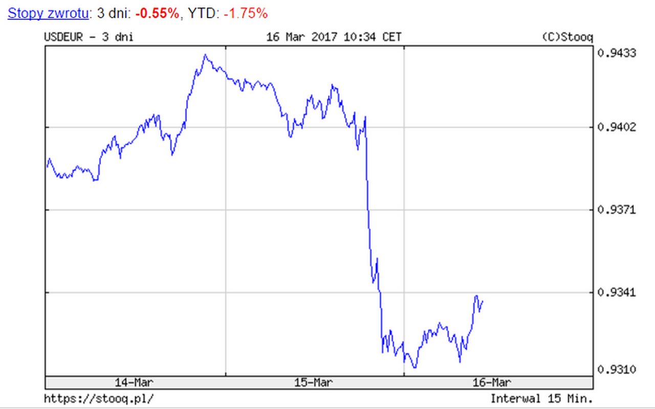 USD/EUR - notowania