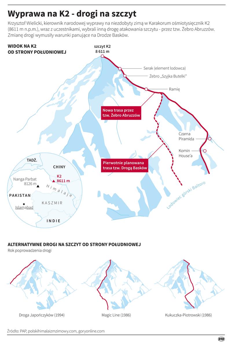 Wyprawa na K2 - drogi na szczyt