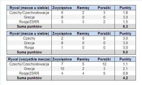 Analiza szans reprezentacji Polski na Euro 2012