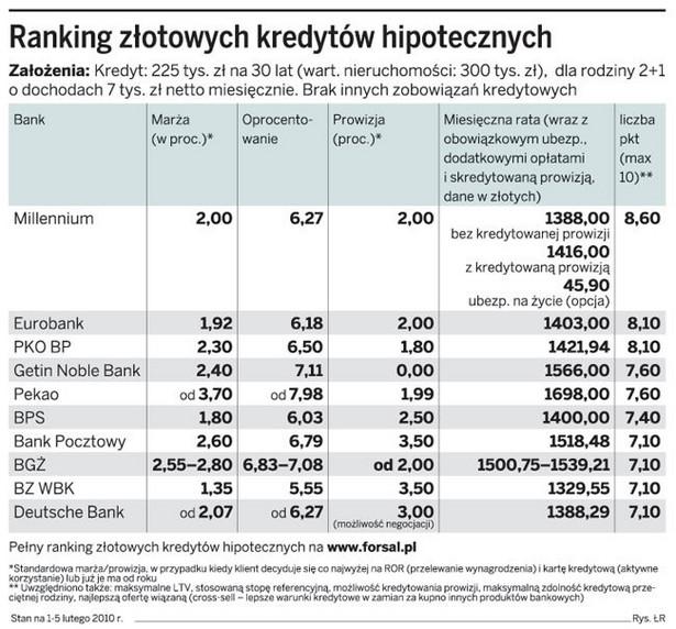 Ranking złotowych kredytów hipotecznych