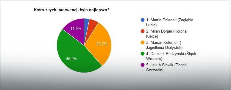 Wyniki głosowania na najlepszą interwencję 32. kolejki Ekstraklasy