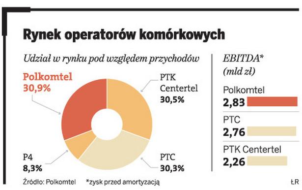 Udział operatorów komórkowych w rynku pod względem przychodów.