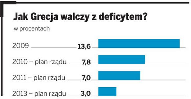 Jak Grecja walczy z deficytem?