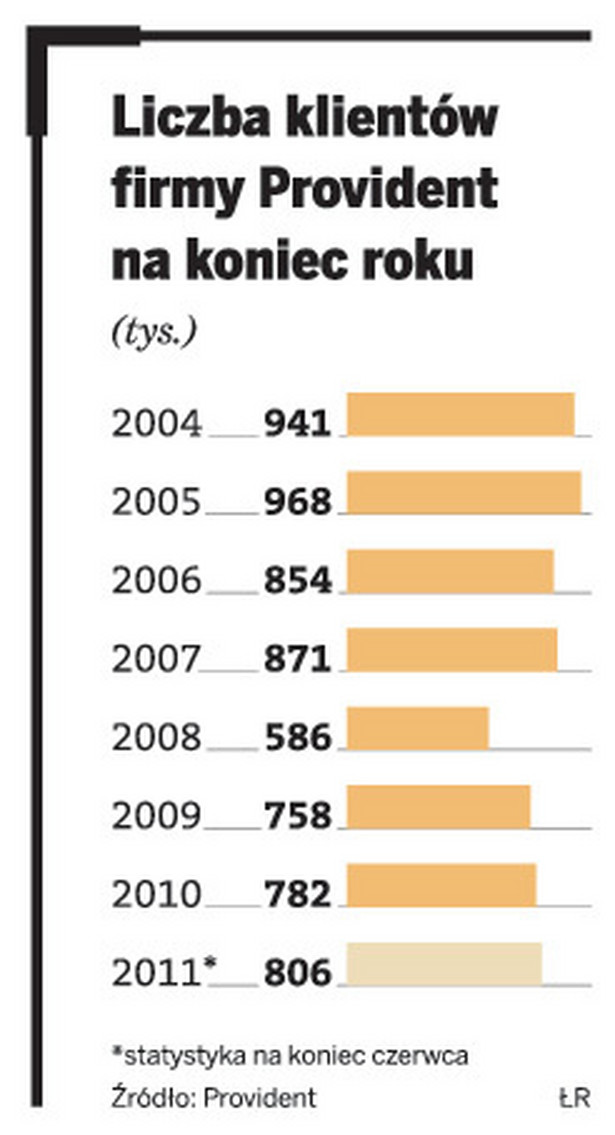 Liczba klientów firmy Provident na koniec roku