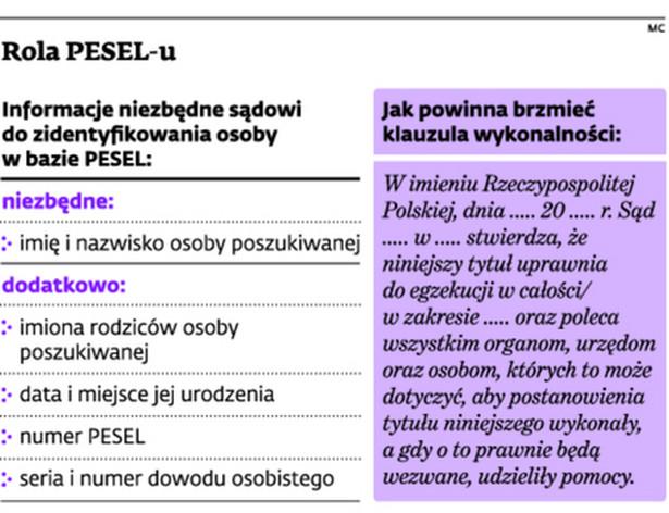 Rola PESEL-u