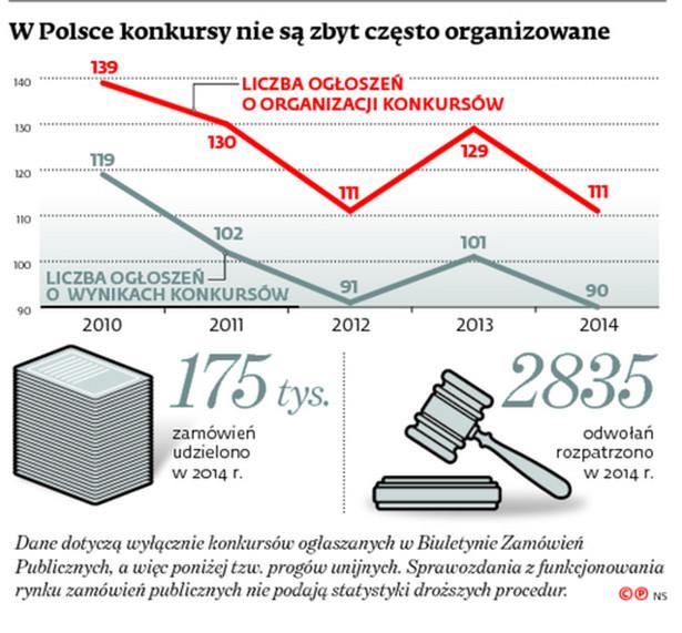 W Polsce konkursy nie są zbyt często organizowane
