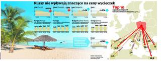 Waluty krajów popularnych wśród Polaków tracą, ale wycieczki nadal są drogie