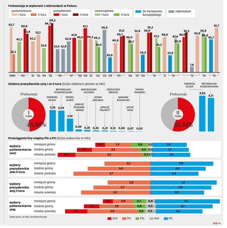 Frekwencja w wyborach i referendach w Polsce