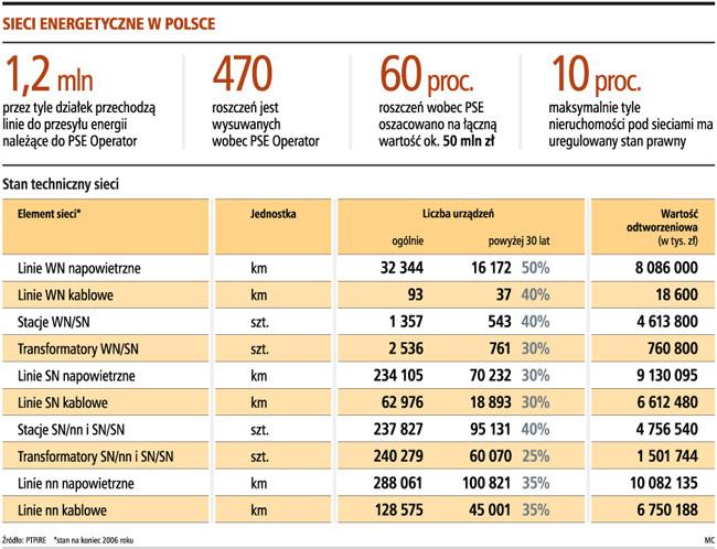 Sieci energetyczne w Polsce