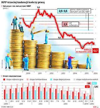 Podatek bankowy ograniczy skuteczność Rady Polityki Pieniężnej