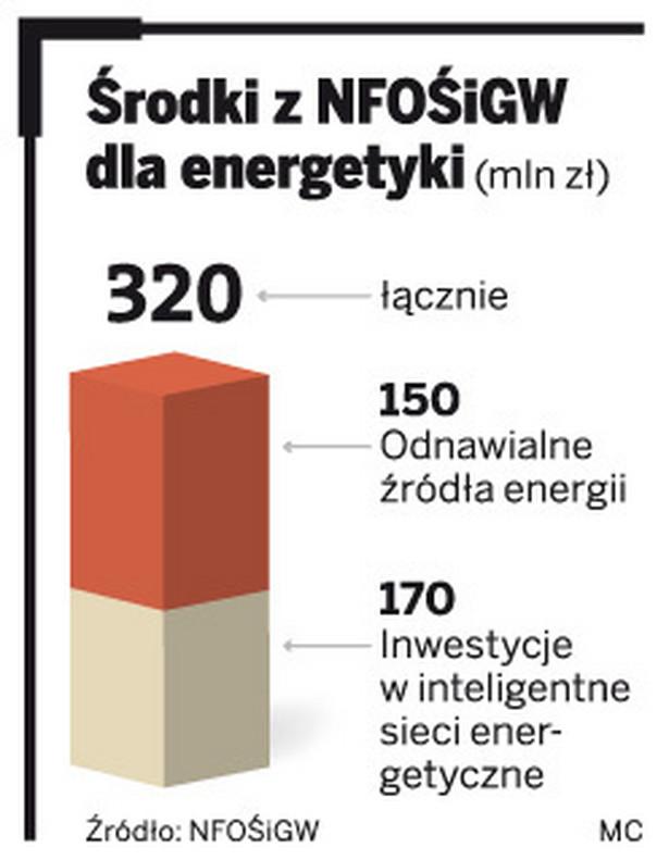 Środki z NFOŚiGW dla energetyki
