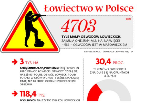 Łowiectwo w Polsce