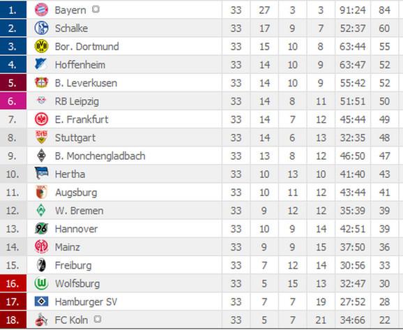 Tabela Bundesliga