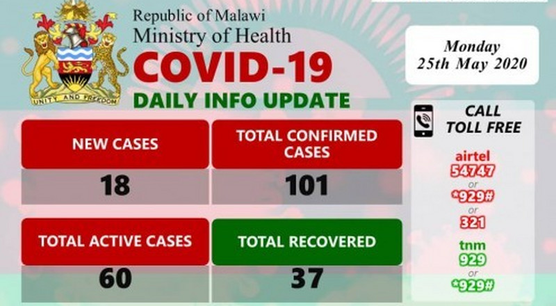 Coronavirus - Malawi: COVID-19 Daily Information Update (25th May 2020)