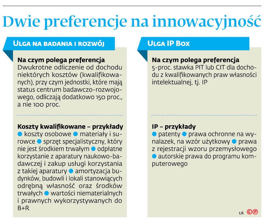 Dwie preferencje na innowacyjność